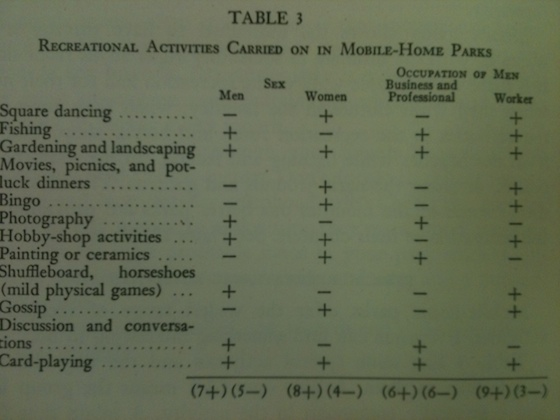 Mobile Home Park Amenities Table Circa 1955