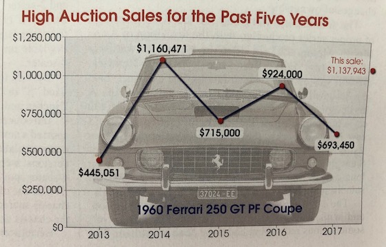 ferrari prices graph