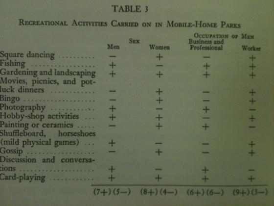 Mobile Home Park Amenities Table Circa 1955