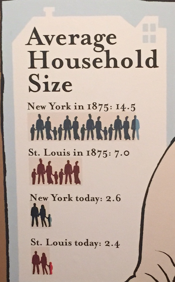 U.S Average Household