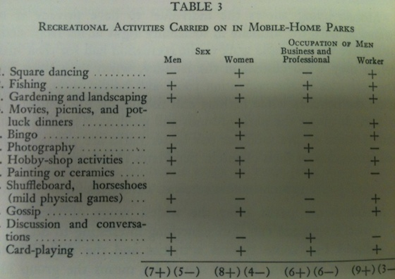As A Testament To The Difference In Mobile Home Park Ownership 1955 And Today About 60 Years Later Comes This Chart Of Proposed Activities